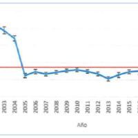 CHILE: Flota de arrastre de merluza más cerca de la eco-certificación